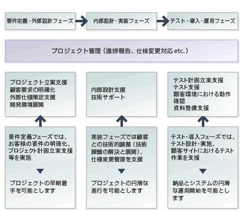 各工程における作業内容