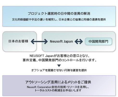 NEUSOFT Japan の強み